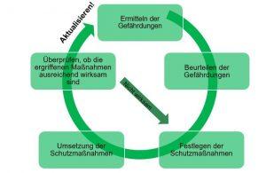 Kreislauf der Gefährdungsbeurteilung