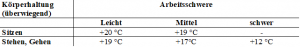 """Tab. 1: entnommen aus ASR A3.5 """"Raumtemperatur"""", Kap. 4.2 """"Lufttem-peraturen in Räumen"""""""